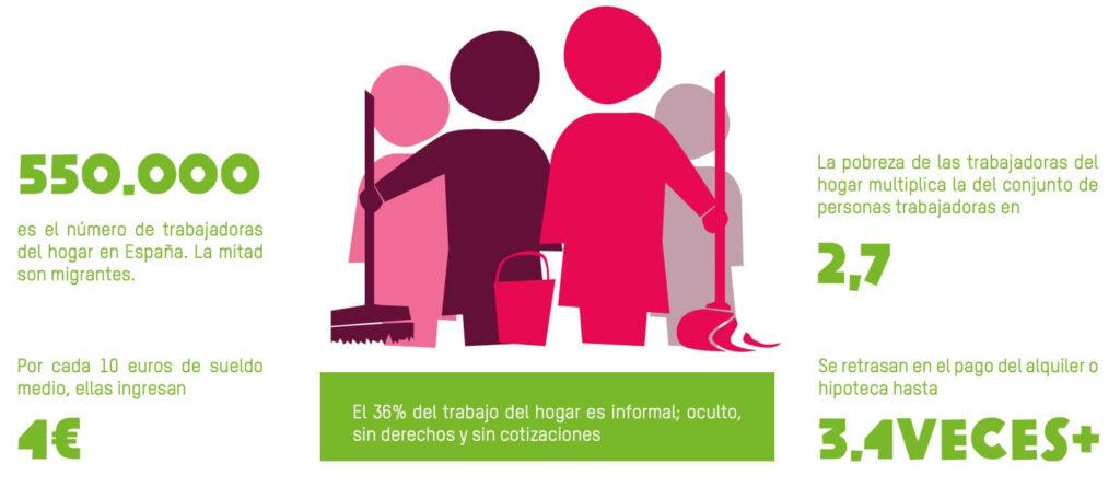 Una de cada tres trabajadoras del hogar vive en la pobreza